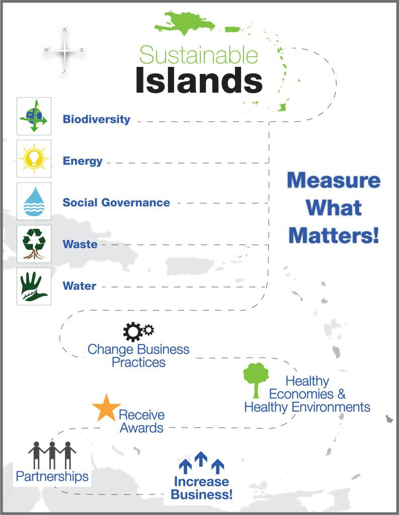 Sustainability chart